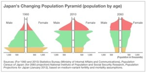 japans-changing-population-Pyramid-08262013